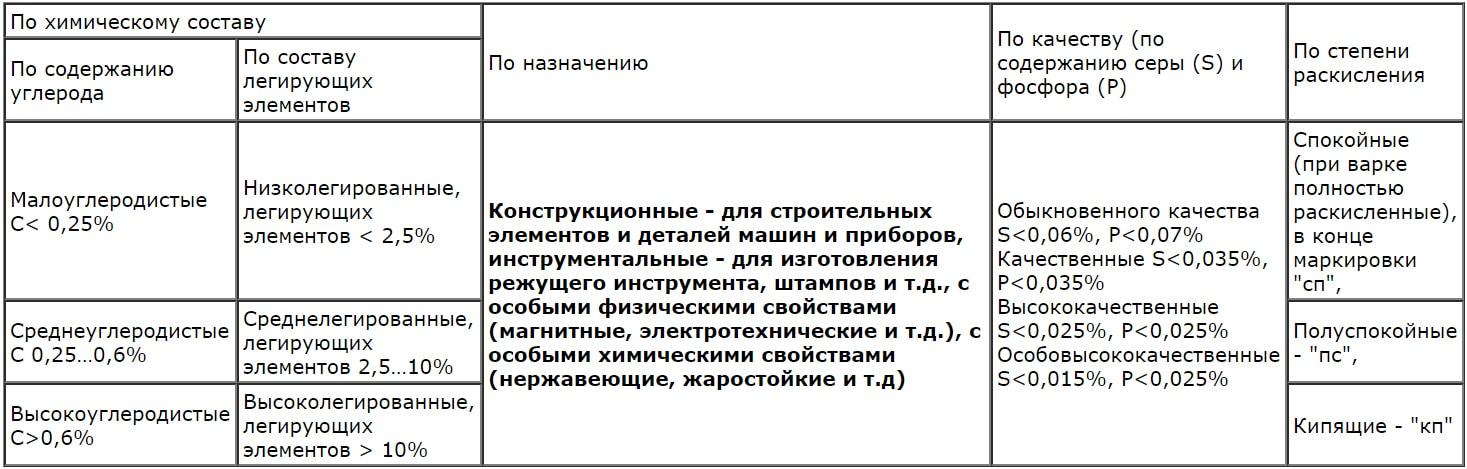 Классификация видов стали